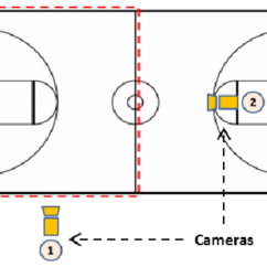 Basketball Court Diagram With Notes Starter Relay Wiring Layout Of The Cameras On At Beginning And Download Scientific