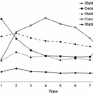 (PDF) Longitudinal Variation in Adolescent Physical
