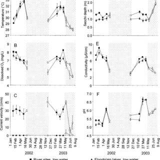(PDF) Hydrological seasonality and benthic algal biomass