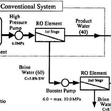 (PDF) Comparative study of brine management technologies