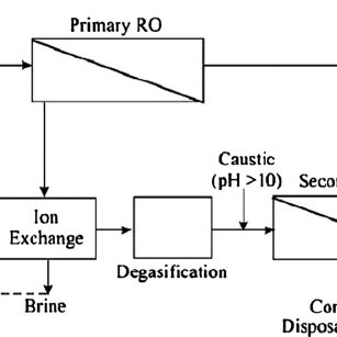 Flow diagram of the brackish water process proposed by
