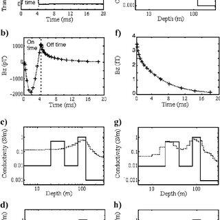 DIGHEM response amplitudes versus apparent conductivity