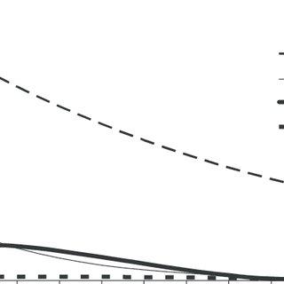 Simplified Forrester diagram to model fermentation