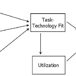 Task-Technology-Fit (TTF) Model (Goodhue & Thompson, 1995