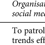 (PDF) How and Why Organizations Use Social Media: Five Use