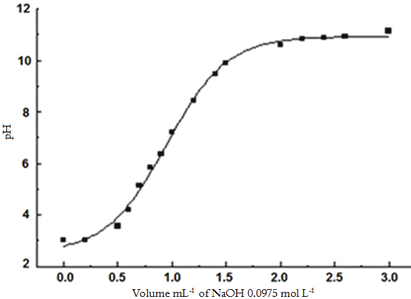 Neutralization curve of the chitosan anionic exchanger