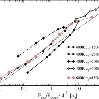 Strain rate dependent solubility of B atoms for total B