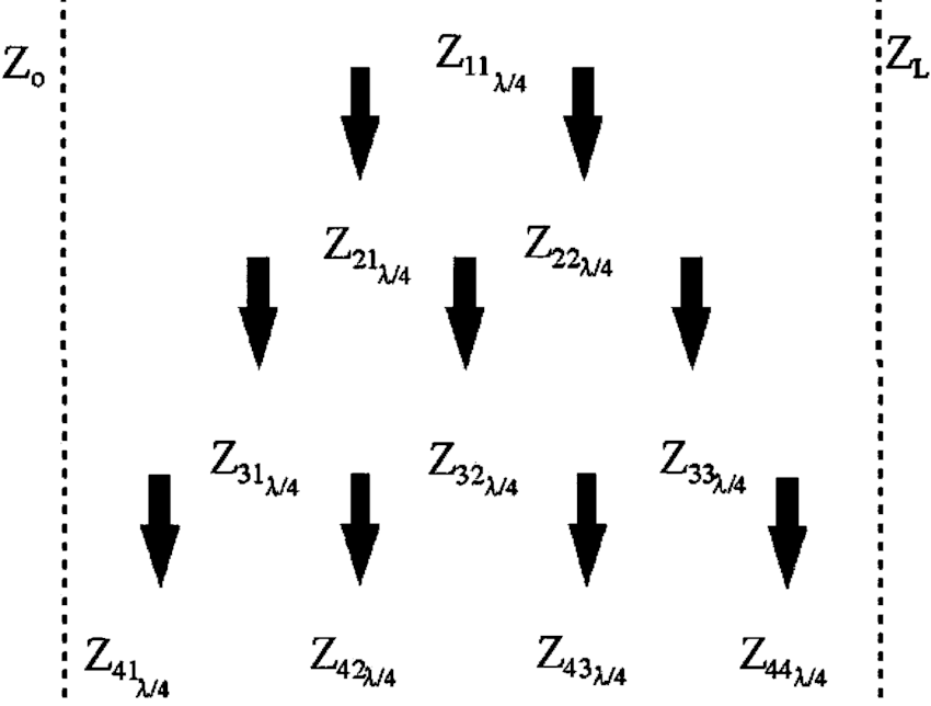 Diagram of the characteristic impedances in the