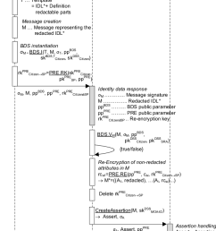 sequence diagram of identification and authentication processes  [ 707 x 1230 Pixel ]