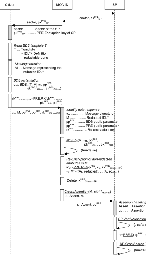 small resolution of sequence diagram of identification and authentication processes