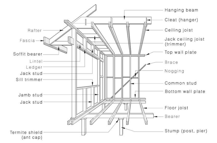 Typical arrangement of timber framing, Source: AS1684.3