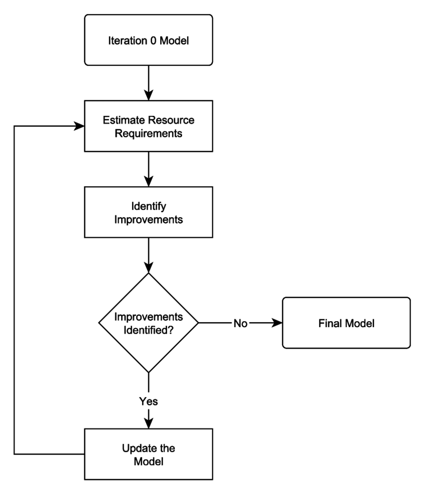 Integration Design Diagram - integration diagram decision logic