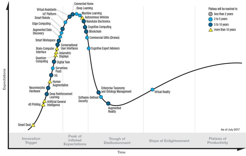 Gartner Hype Cycle for Emerging Technologies 2017