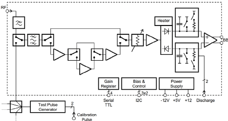 Block diagram of a single RFFE channel. Pickup signals