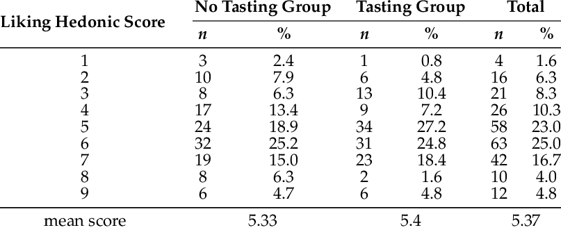 Sensory test hedonic score on the overall liking of the