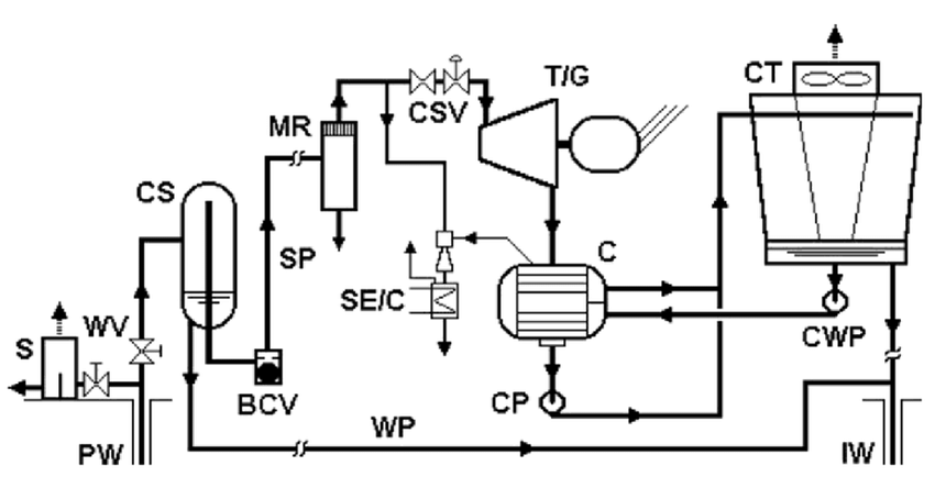 4: Schematic flow diagram of a single-flash plant. The