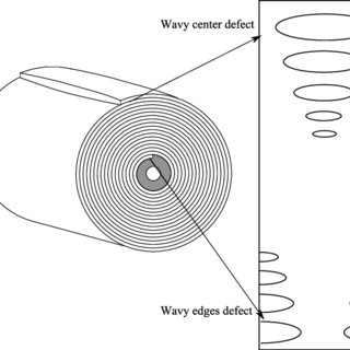 (PDF) Non-linear simulation of coiling accounting for