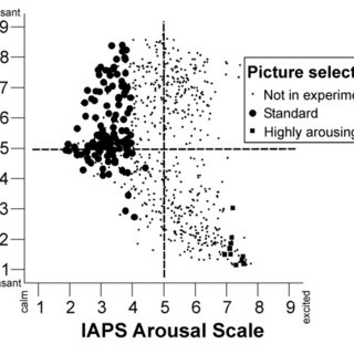 IAPS ratings on the IAPS arousal and valence scale for