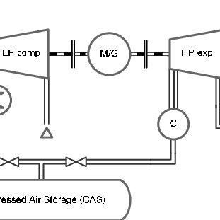 (PDF) Modeling a Low-temperature Compressed Air Energy
