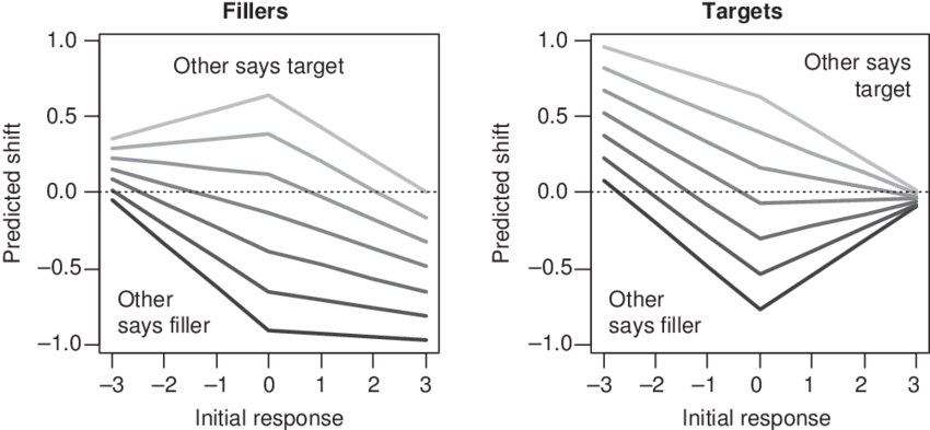 The memory conformity effect, as measured by the shift