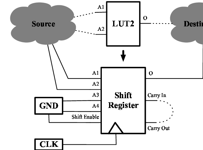 Example showing how to replace a LUT2 by a shift register