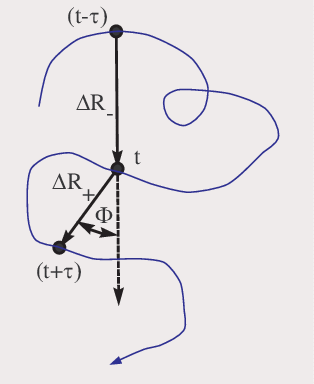 Schematic trajectory, demonstrating the definition of the