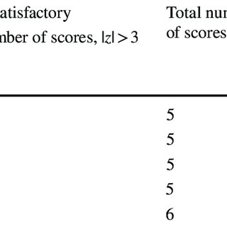 Summary of z-scores obtained for each of the pesticides