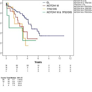 Kaplan-Meier estimates of OS from first- line treatment