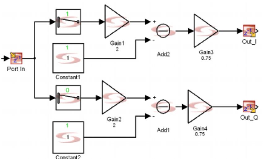 b. Model of the Dual Channel Q-PSK modulator by using ADD