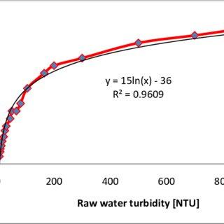 (PDF) Behavior of Aluminum Based Coagulants in Treatment