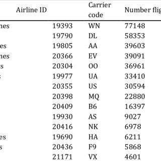 (PDF) Internalization of congestion on airports