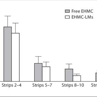 (PDF) Encapsulation of the UV Filters Ethylhexyl