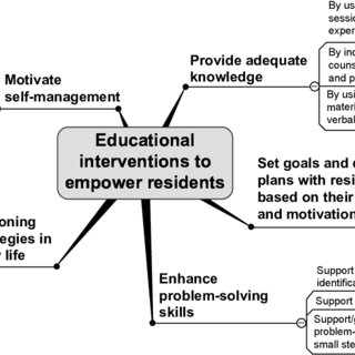 (PDF) Educational interventions to empower nursing home