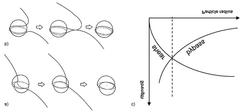 -Precipitation hardening mechanisms: moving dislocations