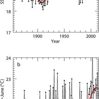 (PDF) Seasonal heterogeneity of ocean warming: A mortality