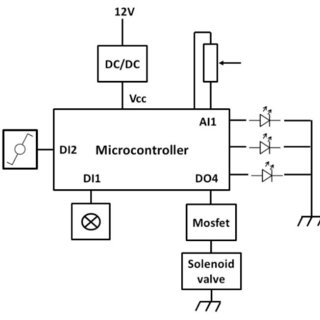 (PDF) Design and testing of a low cost micro-volume