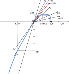 minkowski s kinematic diagram relative to the motion of elementay particles in the inertial field [ 850 x 1055 Pixel ]