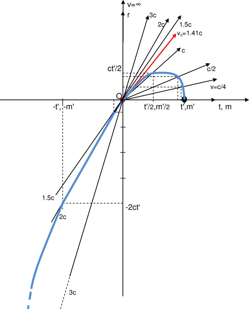 medium resolution of minkowski s kinematic diagram relative to the motion of elementay particles in the inertial field