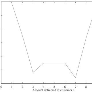 (PDF) Vehicle Routing