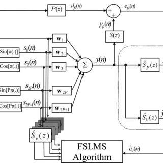 Block diagram of the FSLMS algorithm using the virtual