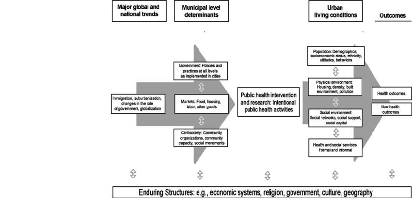 A conceptual framework for Urban Health (Freudenberg