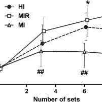 (PDF) The Influence of Resistance Exercise Intensity and