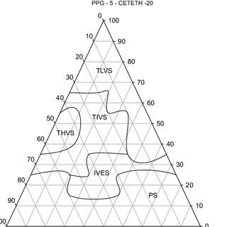 Ternary phase diagram D 1 (PPG-5-Ceteth-20/Oleic acid