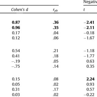 (PDF) Character profiles and adolescents' self-reported affect