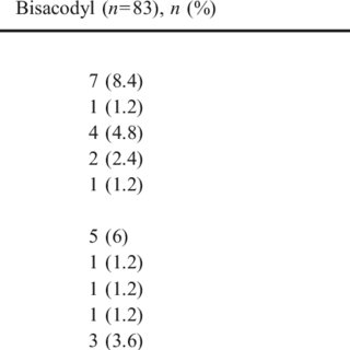 (PDF) Effect of bisacodyl on postoperative bowel motility