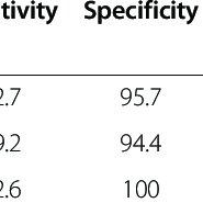 Dendrogram generated by Dice/UPGMA analysis (Bionumerics