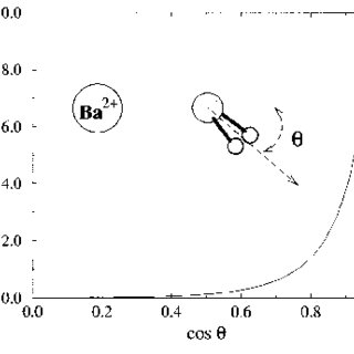 Magnitude of the Fourier transform of the Ba 2 aqueous