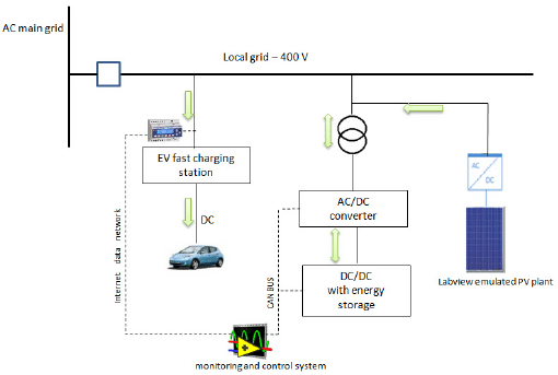 Scheme for the integration of the ESS with the EV charger