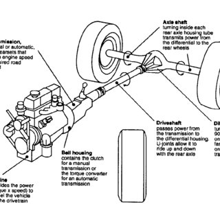 Schematic example of a 5 speed manual transmission (How