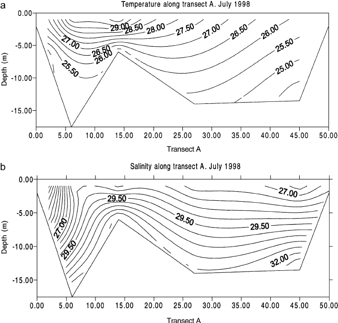 Ship survey measurements of surface water temperature and